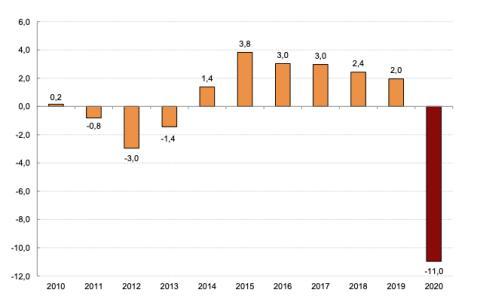 Evolución anual del PIB español entre 2010 y 2020