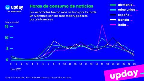 Evolución del consumo de horas de noticias en la aplicación UPDAY.