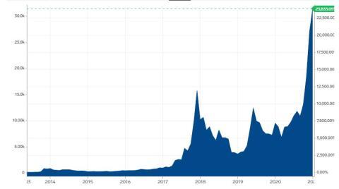 Evolución de la cotización del bitcoin desde 2013