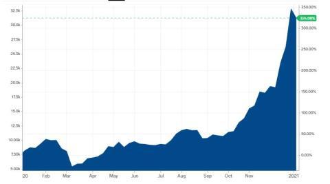Evolución de la cotización del bitcoin en el último año