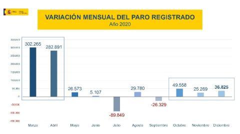 Evolución del paro mes a mes entre marzo y diciembre de 2020
