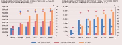 Evolución de las peticiones y el importe de moratorias concedidas ante el coronavirus