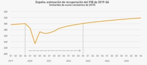 Evolución del PIB español entre 2019 y 2025, según Mapfre Economics