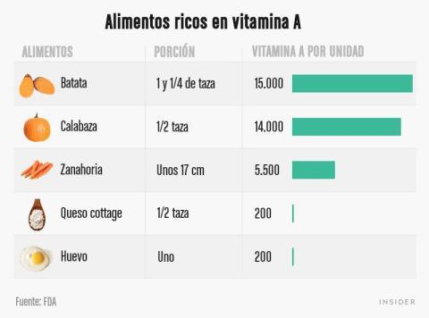 Tabla de algunos alimentos ricos en vitamina A