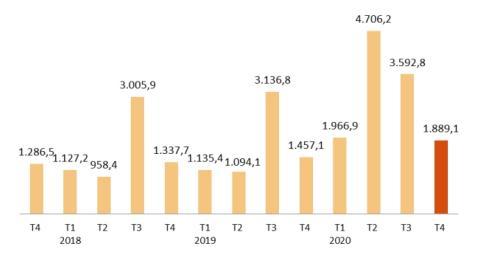 Ocupados en ERTE o paro parcial entre 2018 y 2020