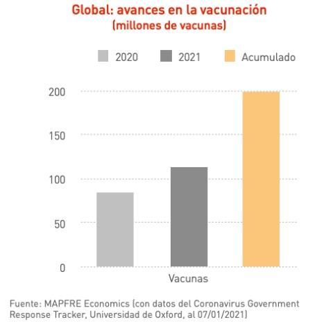 Previsiones de vacunación contra el coronavirus en 2021