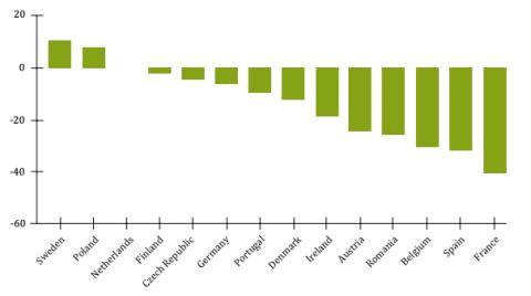 Quiebras en el primer semestre de 2020 respecto al año anterior en 14 países europeos