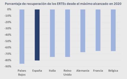 Recuperación del empleo temporalmente suspendido en España y otros 6 países europeos