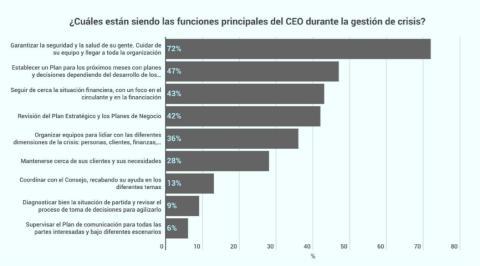 Respuestas recogidas en el informe sobre la funcion de los CEO