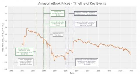 """An analysis of Amazon ebook prices included in the lawsuit that claims prices spiked after Amazon signed contracts with """"big five"""" publishers."""