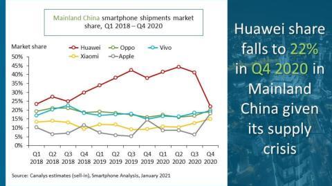 Ventas Huawei en China