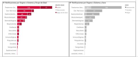 Acontecimientos adversos notificados en España desde el 27 de diciembre de 2020 hasta el 12 de enero de 2021.