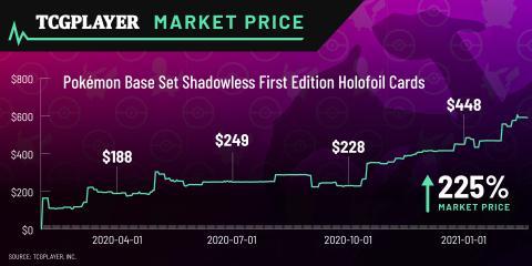 El aumento en el valor de las cartas de Pokémon Shadowless First Edition durante el transcurso de 2020 en TCGplayer