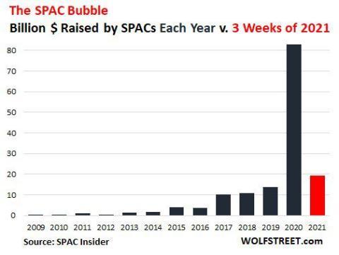 Burbuja de las SPAC en los mercados.