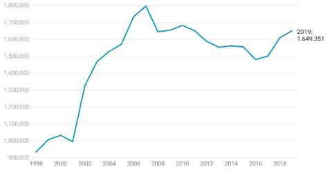 Cambios oficiales de residencia en España entre 1998 y 2019.