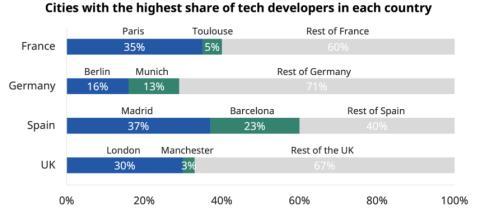 Ciudades con mayor porcentaje de desarrolladores tecnológicos en Francia, Alemania, España y Reino Unido