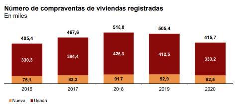 Compraventas de vivienda usada y nueva entre 2016 y 2020