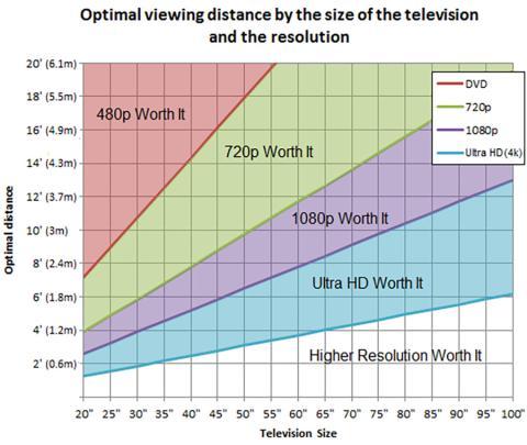 Distancia a la que ver la televisión