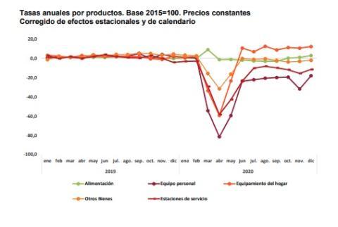Estadística INE para el comercio minorista