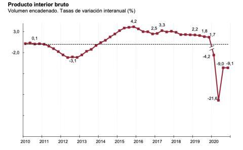 Evolución interanual del PIB español entre 2010 y finales de 2020