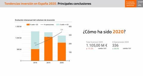 Evolución de la inversión en startups españolas 2018-20, según la Fundación Innovación Bankinter.