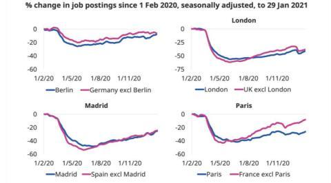 Evolución de las ofertas de empleo entre febrero de 2020 y enero de 2021 en las 4 mayores ciudades de Europa y sus respectivos países