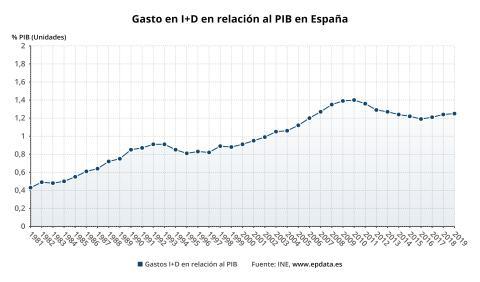 gasto I+D PIB España