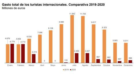 Gasto total España