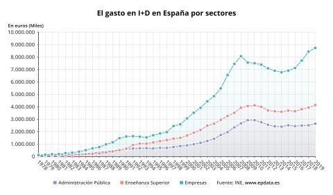 gastos I+D España