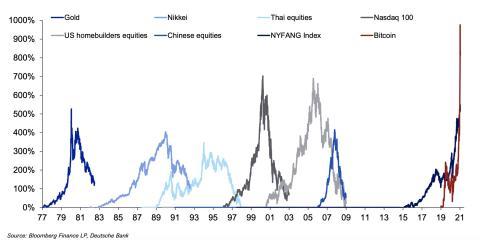 Gráfico de Deutsche Bank sobre las burbujas en los últimos 45 años.