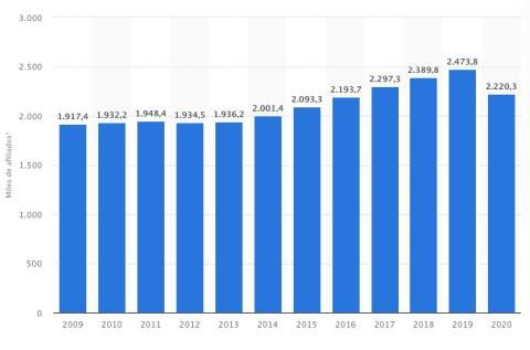 Gráfico del empleo turístico