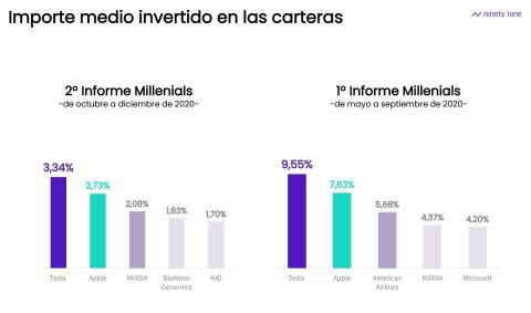 Importe medio invertido en las carteras de los millennials.