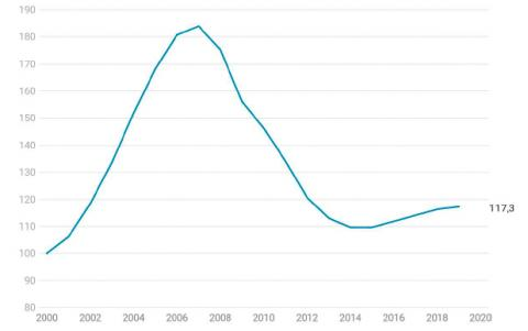 Evolución del índice de precio de la vivienda frente al salario medio entre 2000 y 2020.