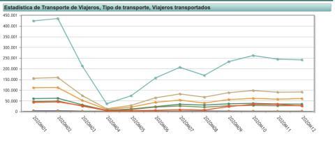 INE transporte de viajeros