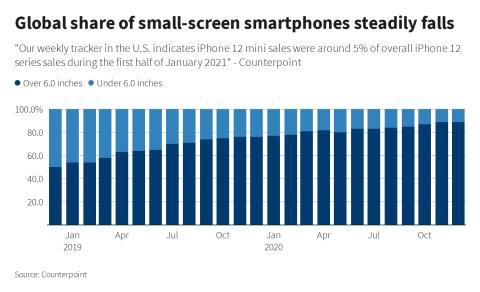 Interés en los móviles según su tamaño de pantalla