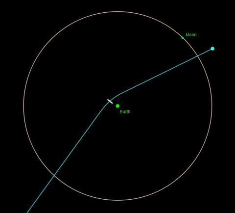 Para 2029, se prevé que la órbita de Apophis cambie, debido al acercamiento a la Tierra y la Luna.