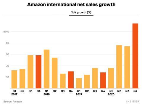 Porcentajes de crecimiento de Amazon.