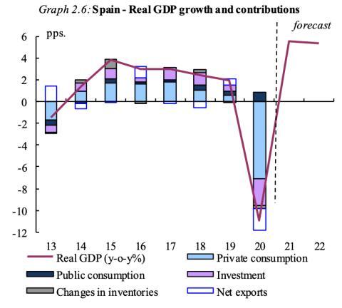Previsiones de la Comisión Europea para la evolución del PIB, el consumo, la inversión, los invntarios y las exportaciones