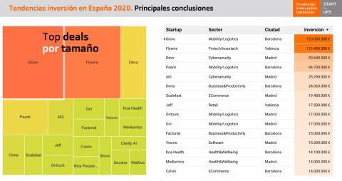 Principales operaciones de startups españolas en 2020 según la Fundación Innovación Bankinter