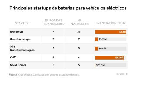 Principales startups de baterías para coches eléctricos