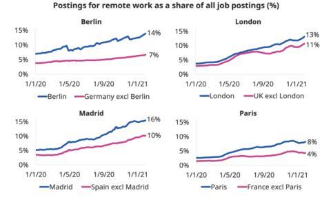 Proporción de empleos en remoto respecto al total de ofertas de empleo en España, Francia, Reino Unido y Alemania y sus capitales