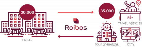 Roibos