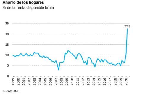 Tasa de ahorro hogares