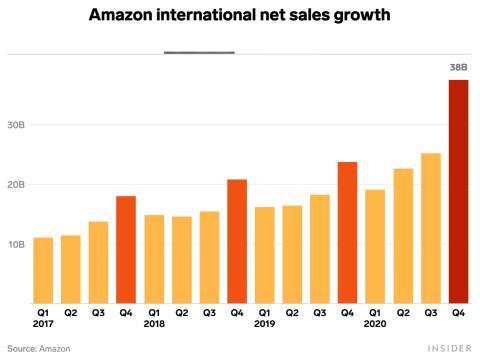 Ventas netas de Amazon