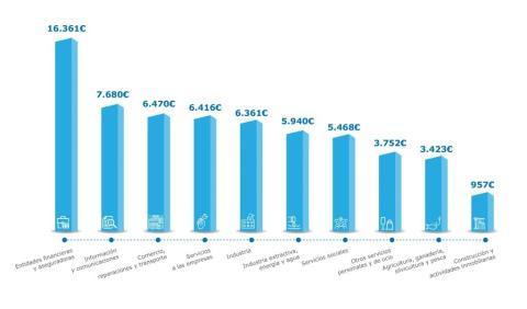 Brecha salarial por sectores de actividad