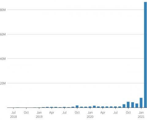 Evolución de las ventas mensuales de OpenSea, en millones de dólares.