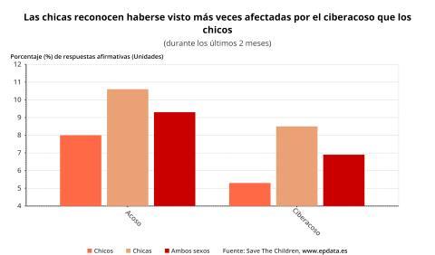 Las mujeres sufren más acoso en redes, por parte de los haters, que los hombres.