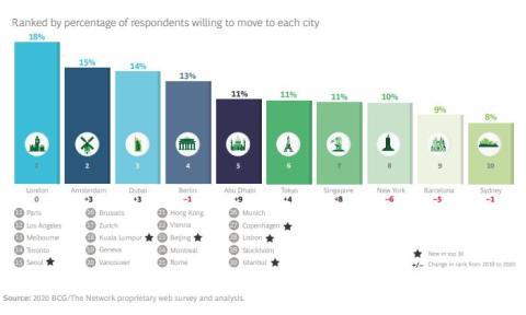 Ciudades más deseadas para trabajar, según la encuesta del Boston Consulting Group