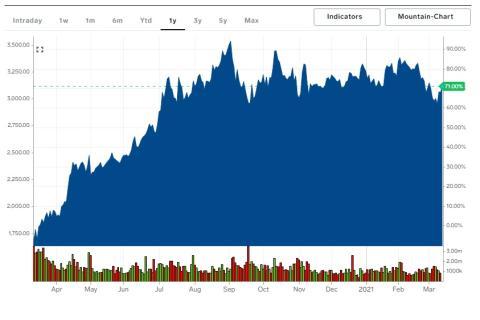 Cotización de las acciones de Amazon en el último año.