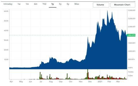 Cotización de las acciones de Blink en el último año.
